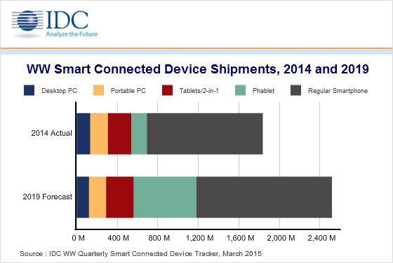 IDC_WW-SCD-Shipments_2014_2019