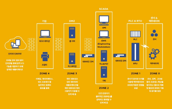 파이어아이_이미지_ICS의 단순화된 퍼듀 모델