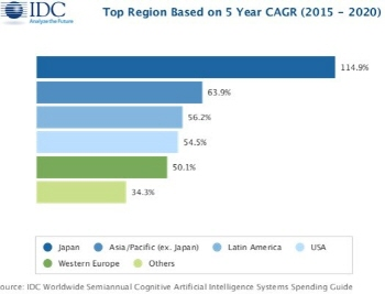 idc_top-regional-based-5-year-cagr