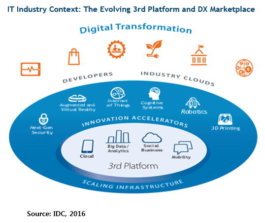 idc_it-industry-context
