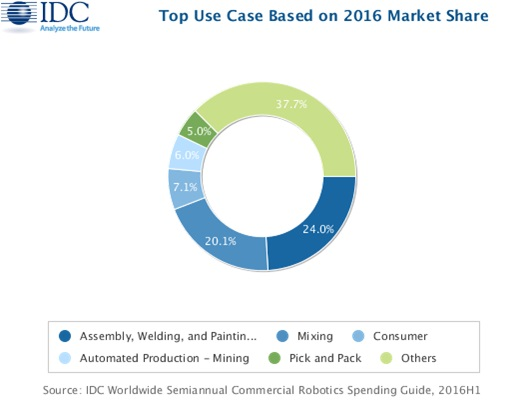 IDC_Top use case based on 2016 market share