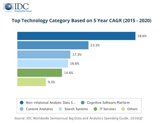IDC_Top-Technology-Categoryjpg