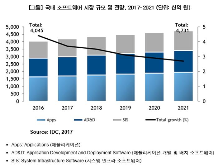 IDC_국내 소프트웨어 시장 규모 및 전망 2017-2021