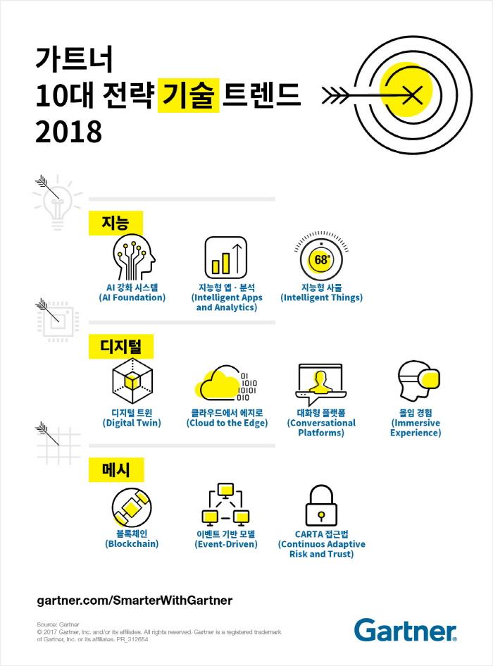 [인포그래픽] 가트너 10대 전략 기술 트렌드 2018
