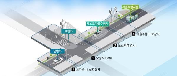 [KT사진3] 판교실증단지 IoT서비스 예시
